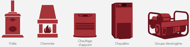 appareils monoxyde de carbone