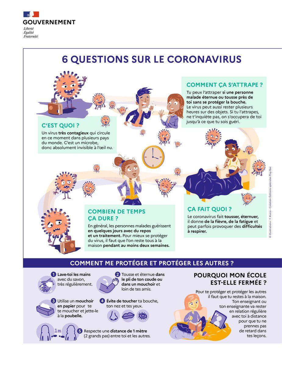 6 questions sur le coronavirus
