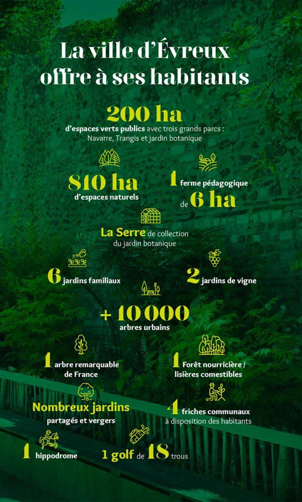Les chiffres clés d'evreux ville verte par nature